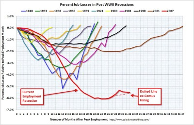 Employment change during recessions - from CalculatedRiskBlog.com