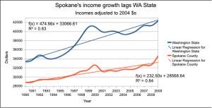 SpokaneBirthsByMedicaid