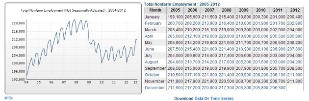 2012NovEmployment