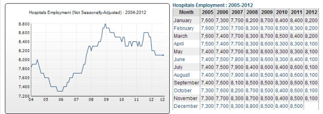 SpoHospitalEmployment