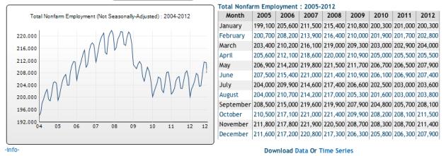 2012Employed