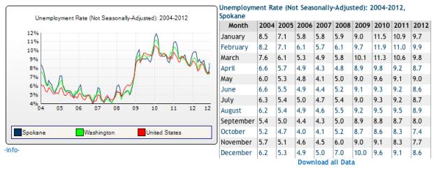 2012Unemployment