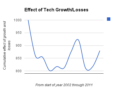 TechGrowthLoss