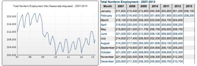 2013FebEmployed