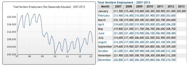 2013JanEmployment