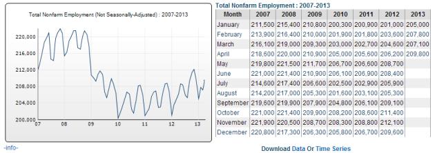 2013AprEmployment