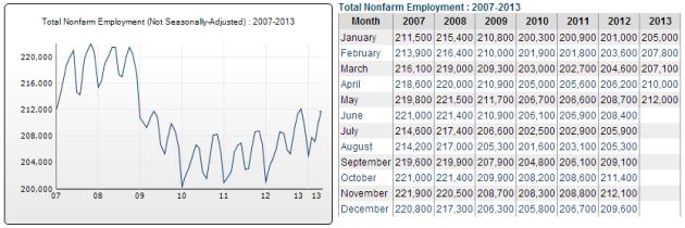 2013MayEmployment