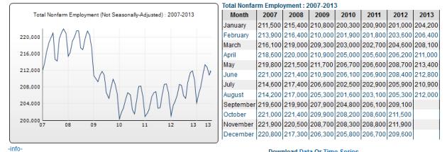 2013AugEmployment