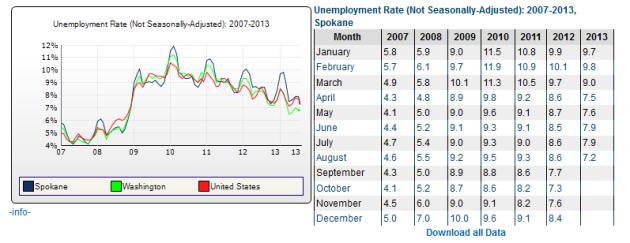 2013AugUnemployment