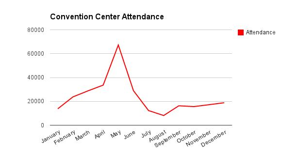 ConventionCenterAttendanceByMonth