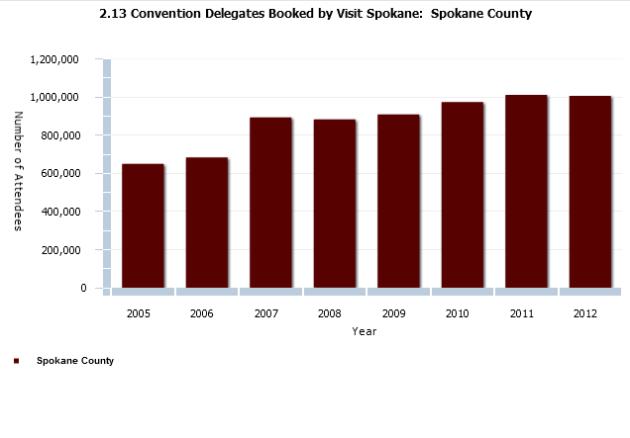 ConventionDelegates