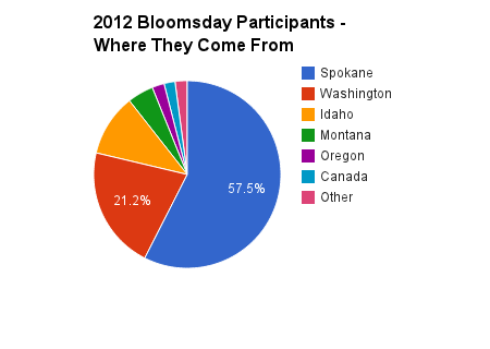 2012BloomsdaySource