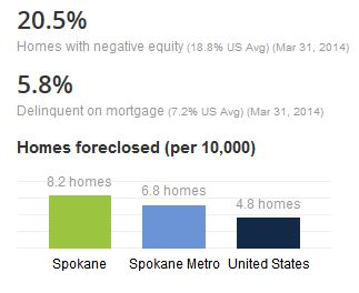 SpokaneForeclosedHomes
