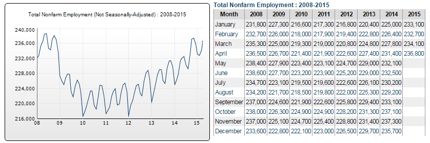 Spokane county employment and unemployment in charts spokane the esd chart suggests employment has almost recovered to pre depression 20 levels but see chart from us bls below with a strangely different sciox Image collections