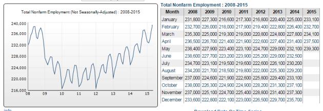 SpoEmployment